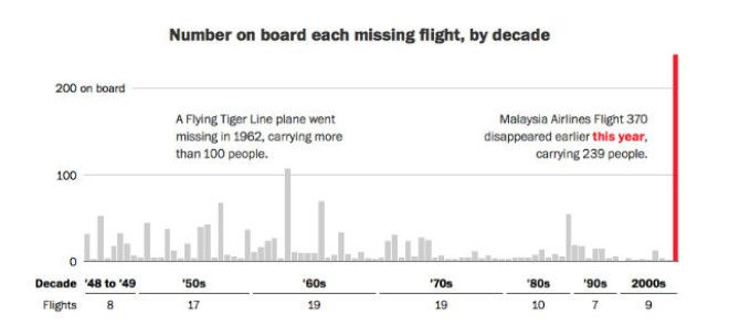 67-years-of-missing-flights